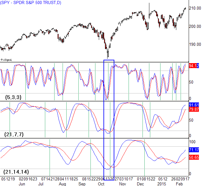 Stochastic oscillator forex settings