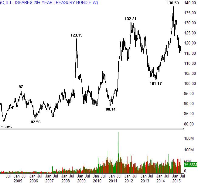 Treasury bond maturity