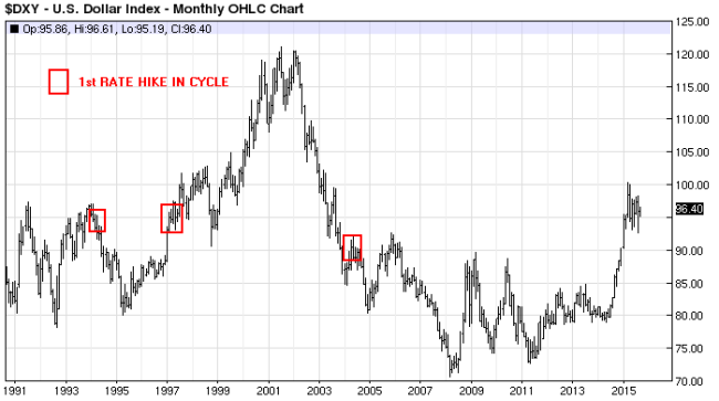 Will a rate hike appreciate the dollar even more usd dxy