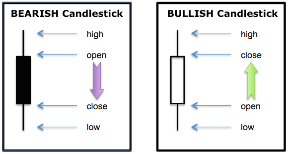 Bearish and Bullish Candlesticks