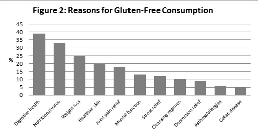 Reasons for Gluten-Free Consumption