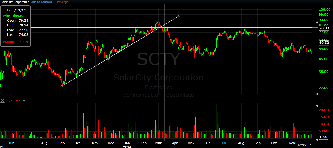 scty chart