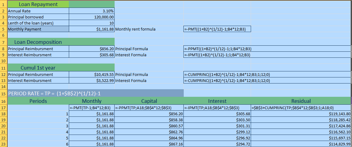 schedule loan repayments with excel formulas investopedia