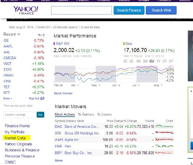 Yahoo Quote: How To Use The Top Yahoo! Finance Tools